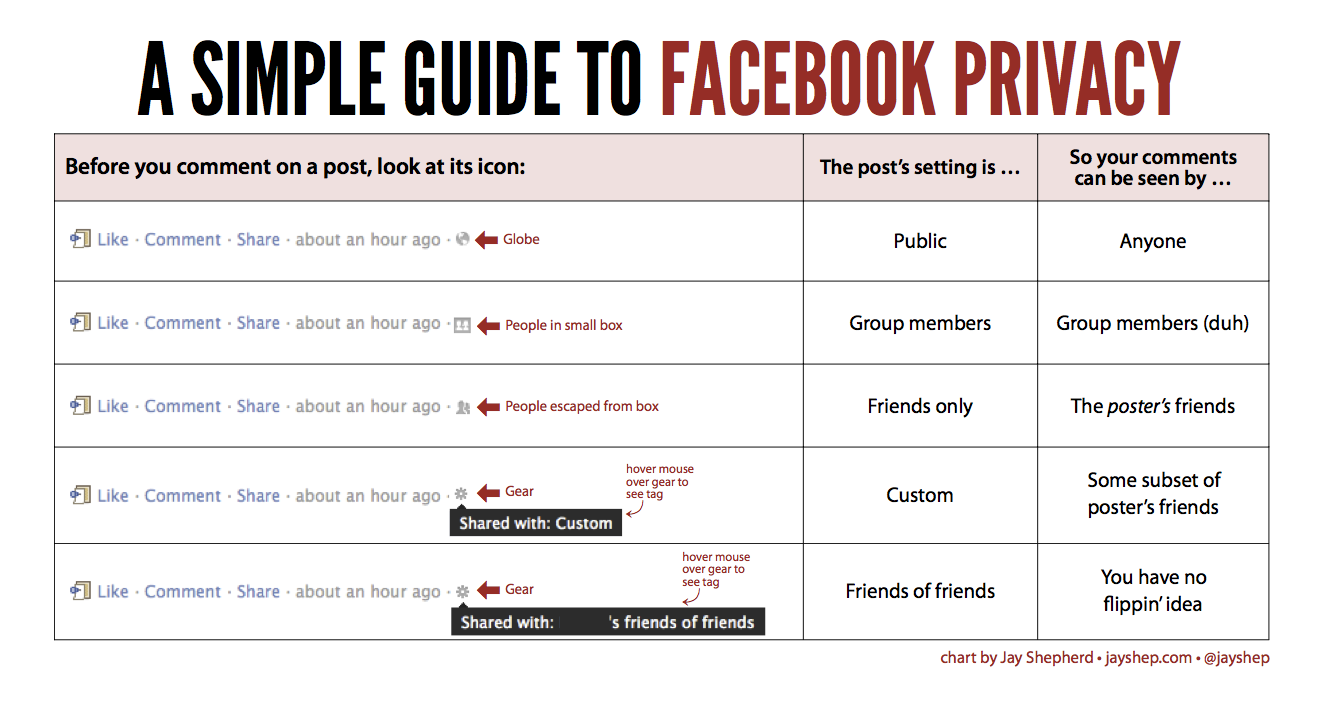 Simple Guide to Facebook Privacy