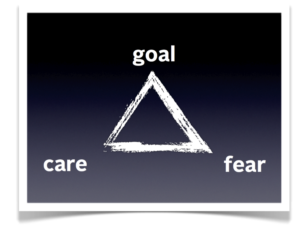 The Result Triangle Getting People To Do What You Want